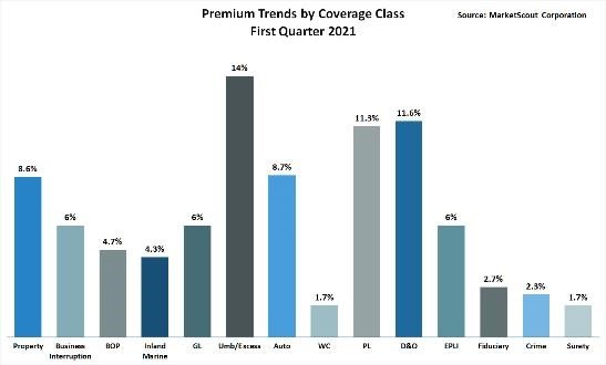 Premium Trends by Coverage Class First Quarter 2021