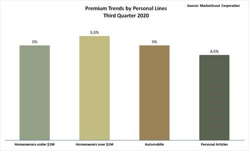 Premium Trends by Personal Lines Third Quarter 2020